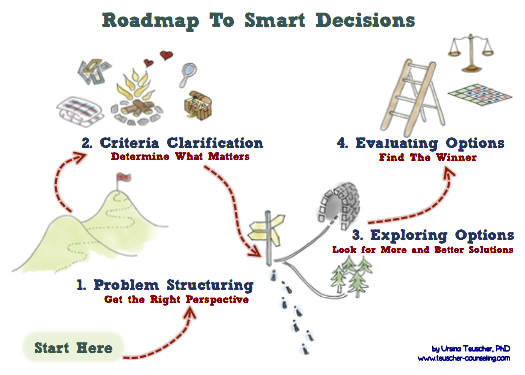 decision making and productivity Theories and strategies of good decision making  maryam temitayo ahmed, habeeb omotunde  abstract :- decision making is one of the major attribute of a good leader .